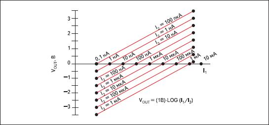 Передаточная функция LOG101