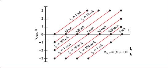 Передаточная функция LOG102
