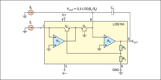 Структурная схема LOG104