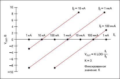 Передаточная функция усилителя