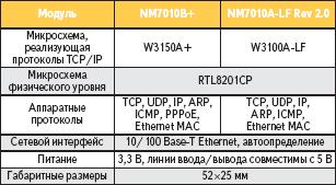 Спецификация модулей NM7010A-LF Rev2.0 и NM7010B+