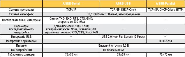 Спецификация плат ASRB