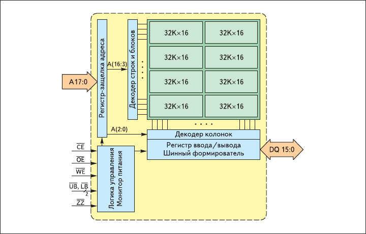 Рис. 3. Структурная схема F-RAM FM22L16