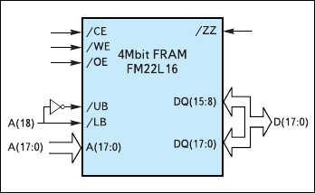 Рис. 4. Подключение 16-разрядных F-RAM к 8-разрядной шине данных