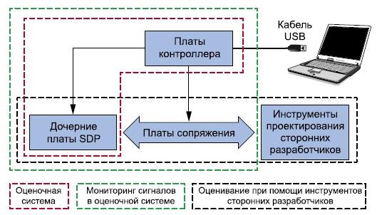 Демонстрационная платформа SDP