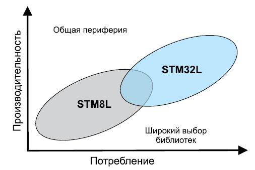 Позиционирование экономичных контроллеров STMicroelectronics
