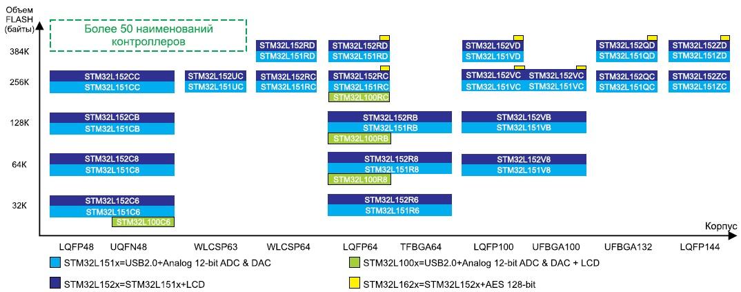 Разнообразие контроллеров семейства STM32L