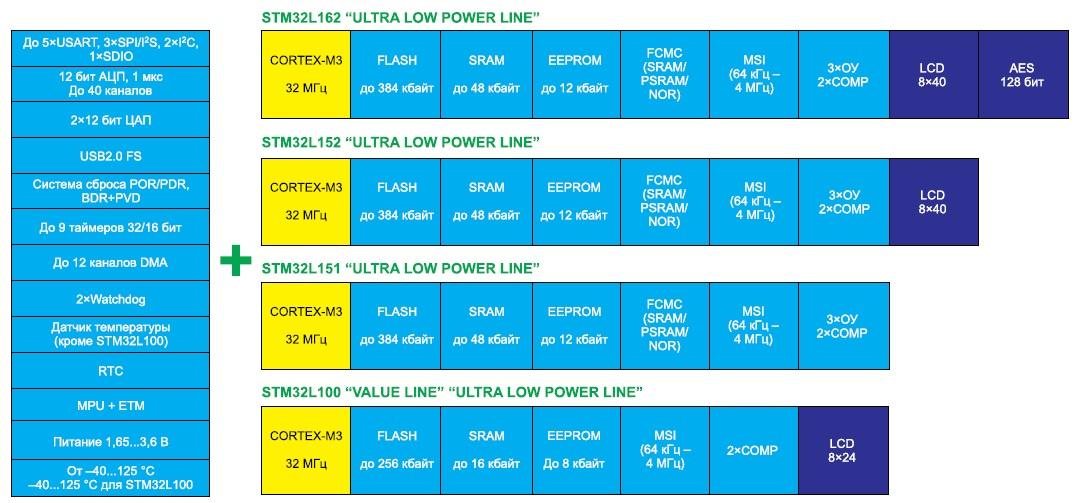 Сравнение линеек микроконтроллеров STM32L
