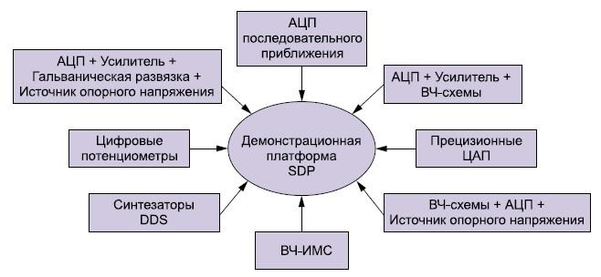 Универсальная оценочная платформа для различных технологий