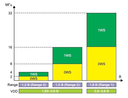 Оптимизация питания/производительности в STM32L