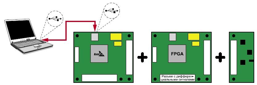 Функциональный модуль FPGA