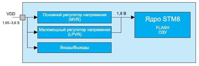 Схема питания STM8L