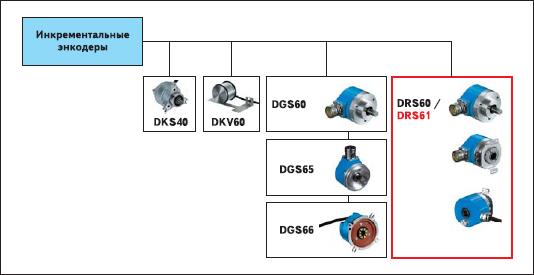 Ассортимент инкрементальных энкодеров от SICK-Stegmann