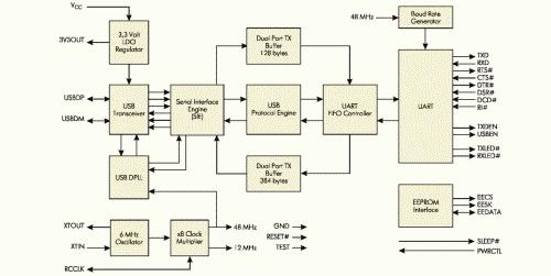 Рис. 1. Блок-схема FT8U232AM