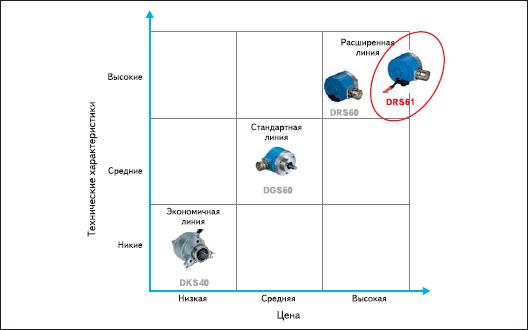 Серия DRS61 по соотношению цена/технические характеристики
