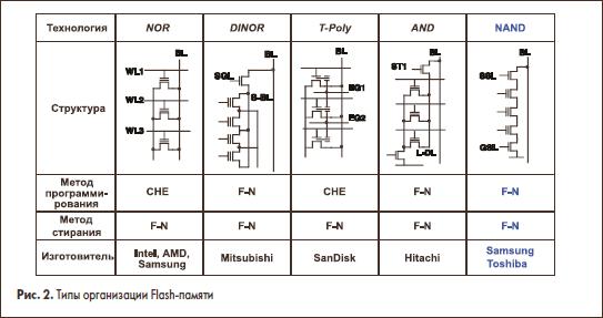 Типы организации Flash-памяти