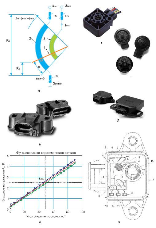 Примеры современных автомобильных потенциометров: