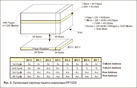 Организация структуры памяти в микросхеме K9F1G08