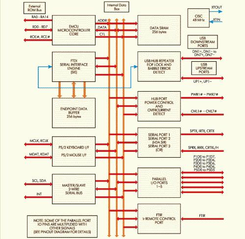 Рис. 3. Блок-схема FT8U100AX