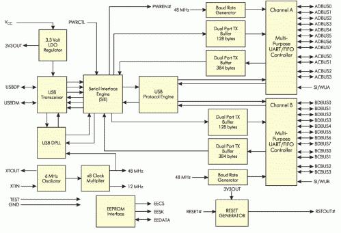 Рис. 4. Блок-схема FT2232C