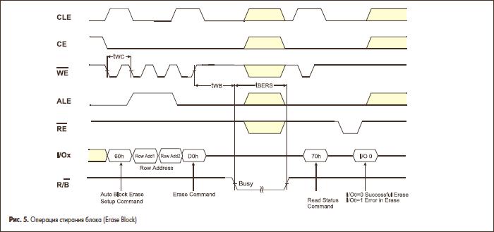 Операция стирания блока (Erase Block)