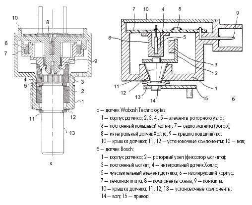 Классические примеры конструкций линейных датчиков Холла