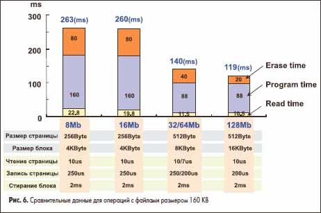 Сравнительные данные для операций с файлами размером 160 КВ