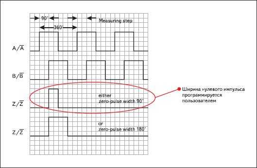 Импульсная диаграмма выходного сигнала