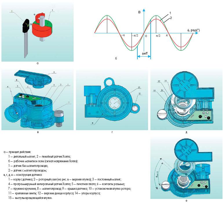 Программируемый датчик Холла с магнитопроводом