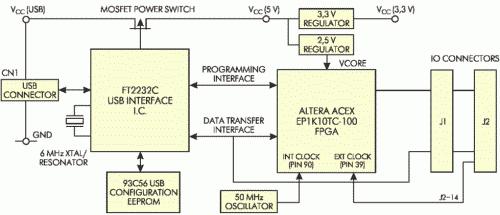 Рис. 6. Блок-схема модуля MORPH-IC