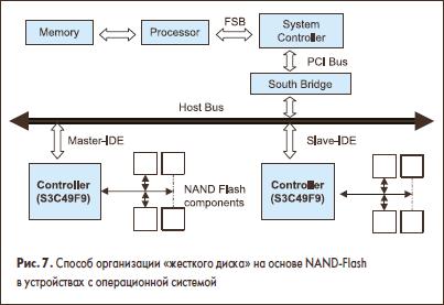 Способ организации «жесткого диска» на основе NAND-Flash в устройствах с операционной системой