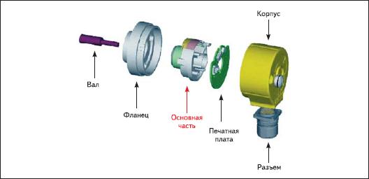 Модульная конструкция энкодера