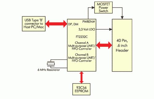 Рис. 8. Блок-схема модуля DLP-2232M