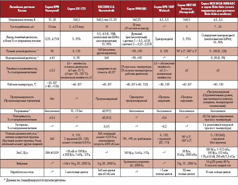 Сравнительные технические данные автомобильных линейных датчиков Холла