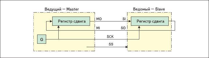 Рис. 1. Структура связей и линии интерфейса SPI