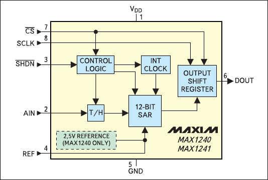 Рис. 10. Структура АЦП MAX1240/MAX1241 с запуском по перепаду сигнала CS