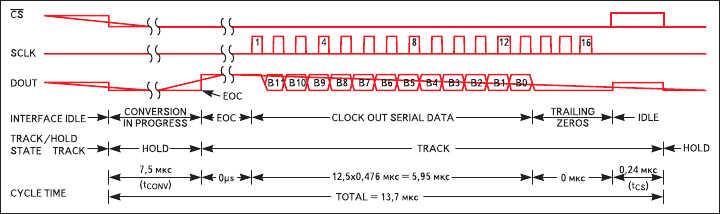 Рис. 11. Диаграмма работы АЦП MAX1240/1241 с интерфейсом SPI и с запуском от сигнала SS