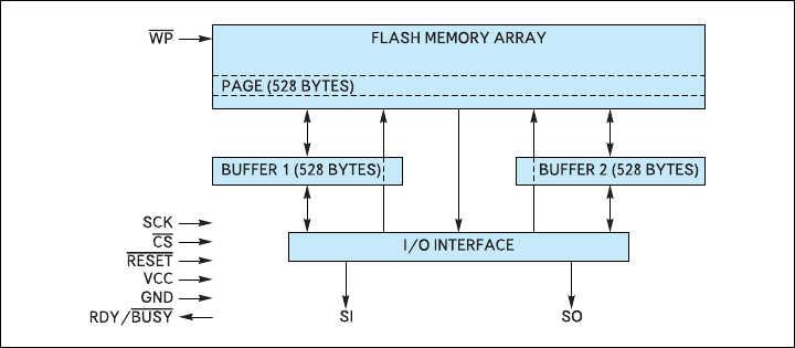 Рис. 12. Структура и выводы ИМС Flash-памяти AT45DB161B с интерфейсом SPI