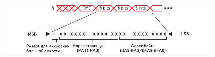 Рис. 13. Структура заголовка пакета, содержащего команду и адресную информацию