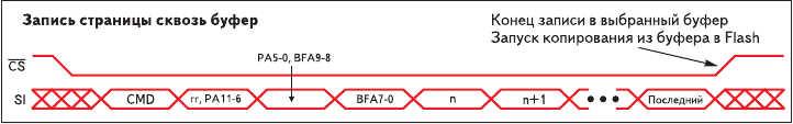 Рис. 14. Структура пакета при записи данных в массив Flash в ИМС AT45DB161B