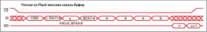 Рис. 15. Структура пакета, выполняющего чтение нескольких байтов из массива Flash AT45DB161B
