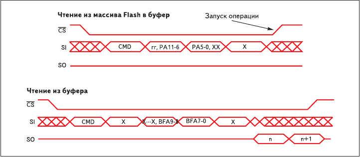 Рис. 16. Диаграммы двухэтапной операции чтения многих байтов из AT45DB161B