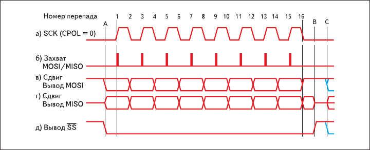 Рис. 2. Диаграмма SPI, режим 0