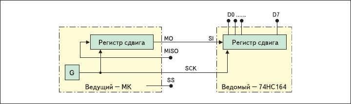 Рис. 3. Подключение к МК сдвигового регистра через SPI