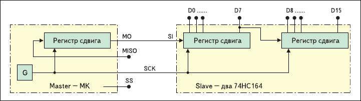 Рис. 4. Последовательное подключение к МК простых сдвиговых регистров как ведомых