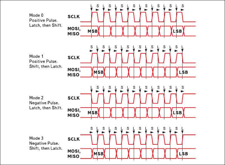 Рис. 5. Четыре режима работы интерфейса SPI