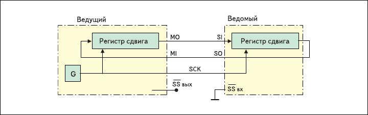 Рис. 6. Двунаправленный обмен с одним ведомым без использования сигнала SS