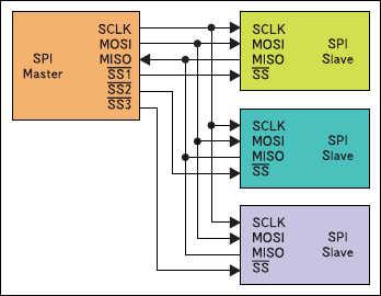 Рис. 7. Радиальная структура связи  с несколькими ведомыми через SPI