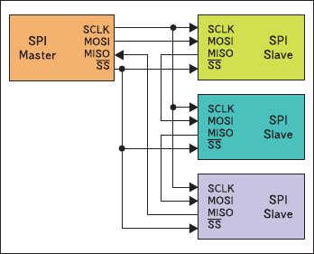 Рис. 8. Кольцевая топология связи через SPI