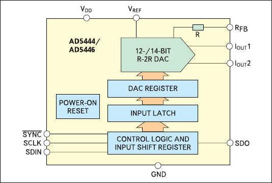 Рис. 9. Структура ЦАП AD5444/AD5446, приспособленная для SPI-цепочки